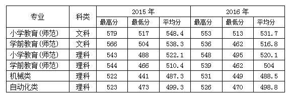 绍兴文理学院2017三位一体招生答考生问